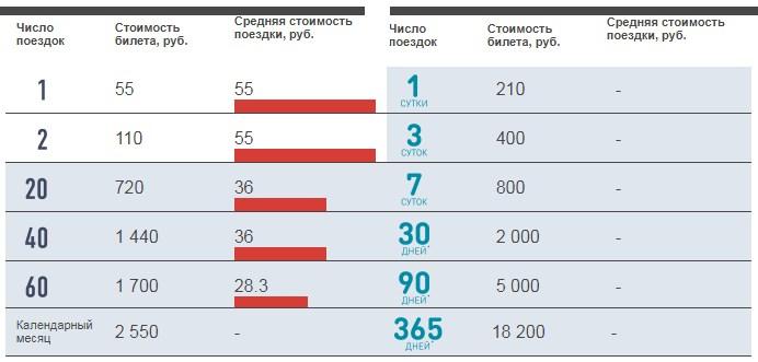 Стоимость проезда по тарифу Единый на карте Тройка