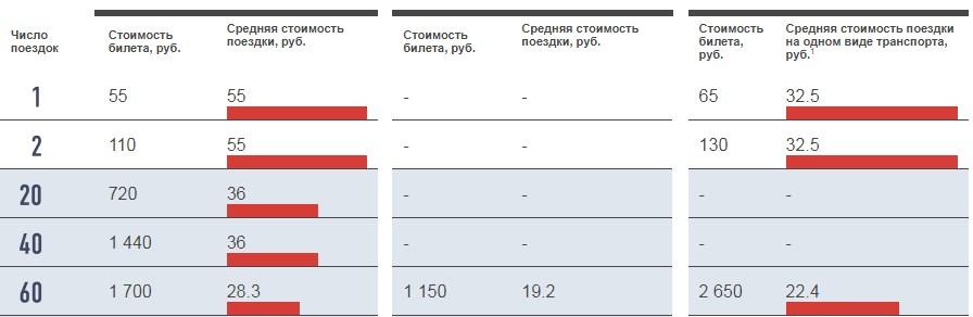 Сравнение тарифов карты Тройка